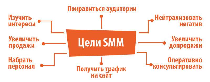 Как понять нужно ли SMM для моей компании