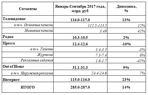 Проблемы и перспективы рекламы в интернет рекламное агенство Ростов