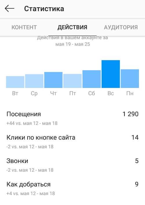 Статистика кнопок в Инстаграм