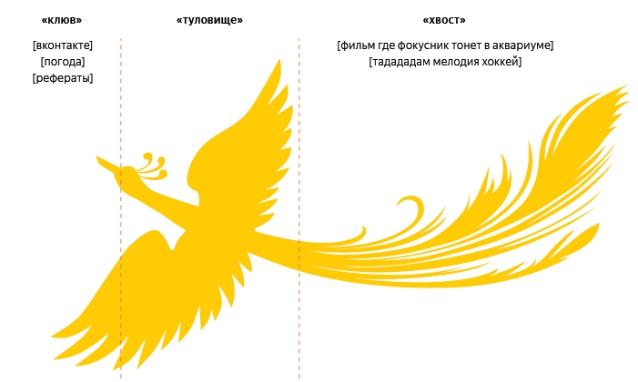 Алгоритм Яндекса Палех