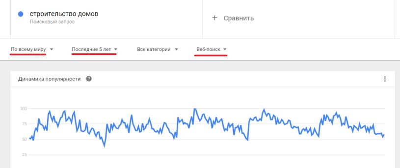 Анализ запроса в Google Trends