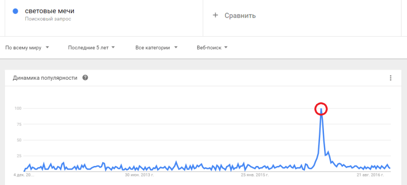 Что популярно прямо сейчас?