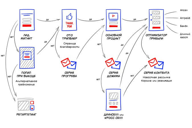 Схема автоворонки по этапам