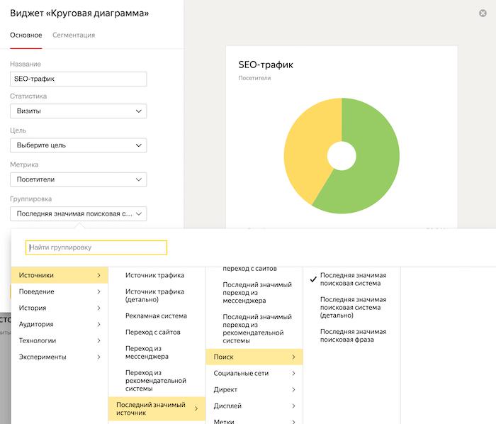 Как настроить дашборд в Яндекс.Метрике