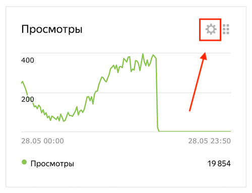 Удаление виджета в Яндекс Метрике