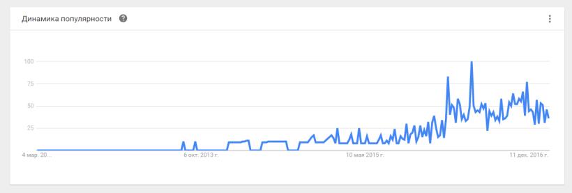 Рост популярности нативной рекламы