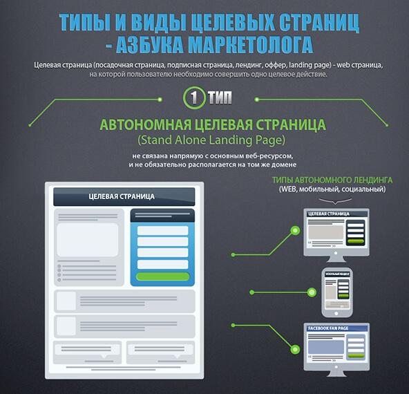Методы контент-маркетинга