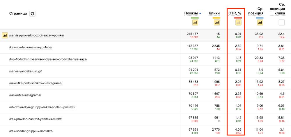 ctr title в Яндексе