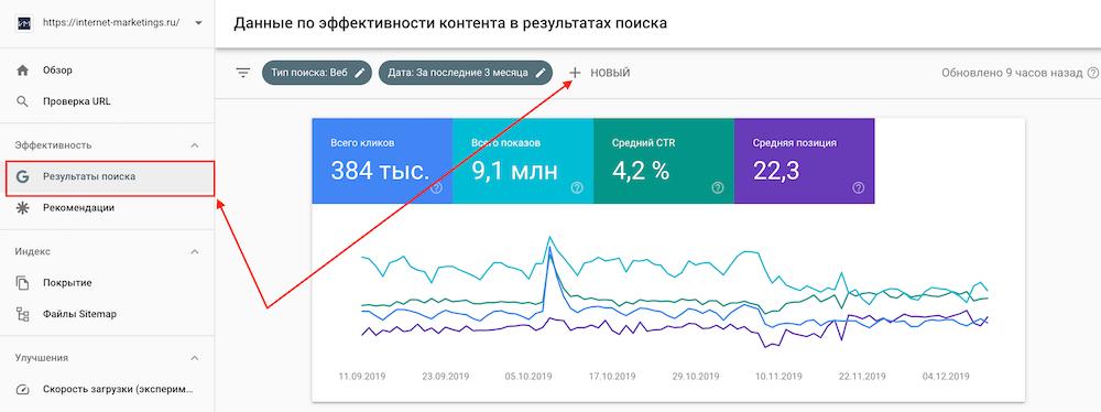 Оценка эффективности Title в Google