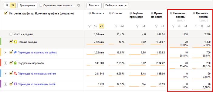 Как настроить цели в Яндекс.Метрике на сайте: событие, кнопку | IM