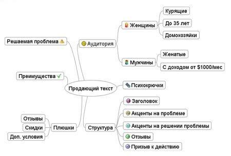Структура контента