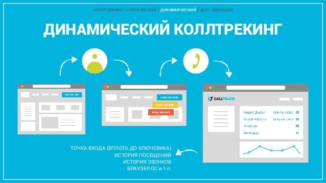 Для каждого посетителя сайта генерируется индивидуальный номер телефона