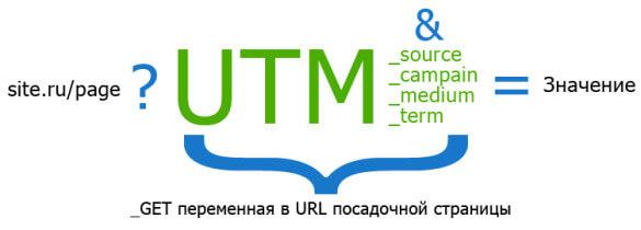 Заполнение UTM-меток