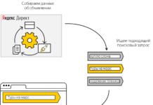 Авторетаргетинг в Яндекс Директ