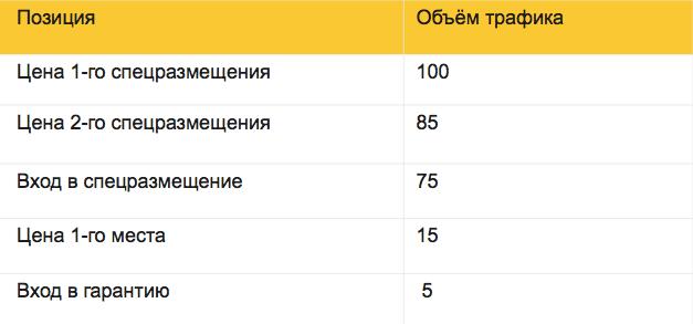 Что такое объём трафика в Яндекс Директ