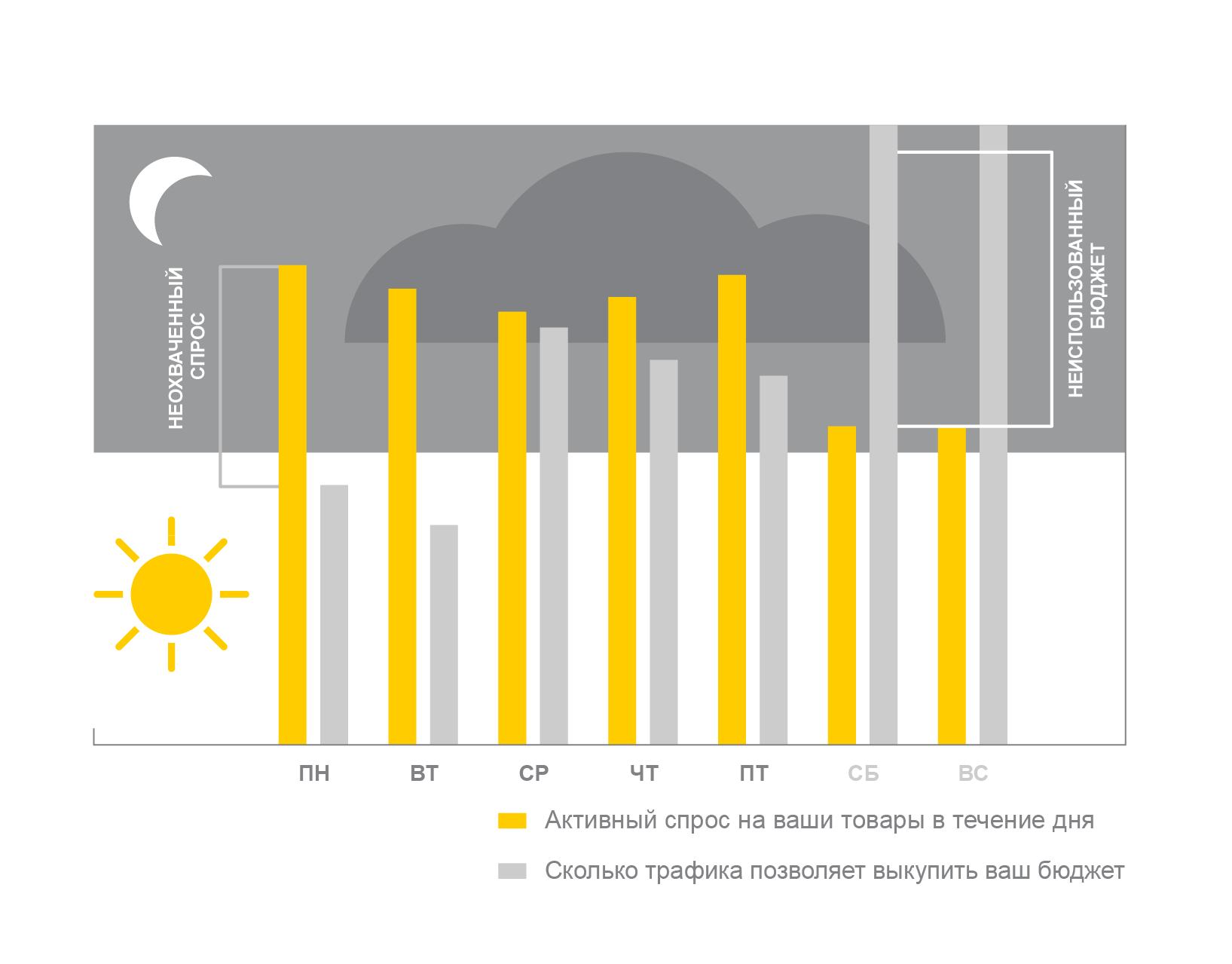 Расход дневного бюджета в Яндекс.Директ