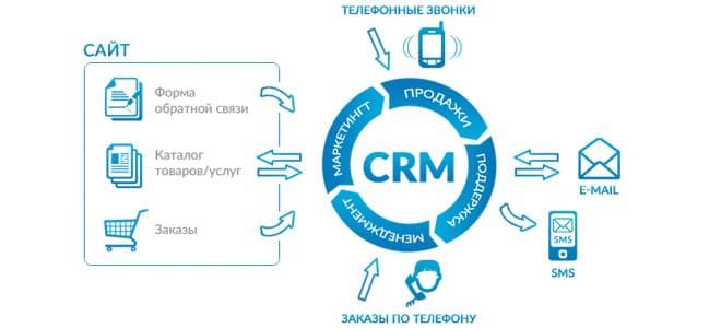 Что такое CRM-система простыми словами