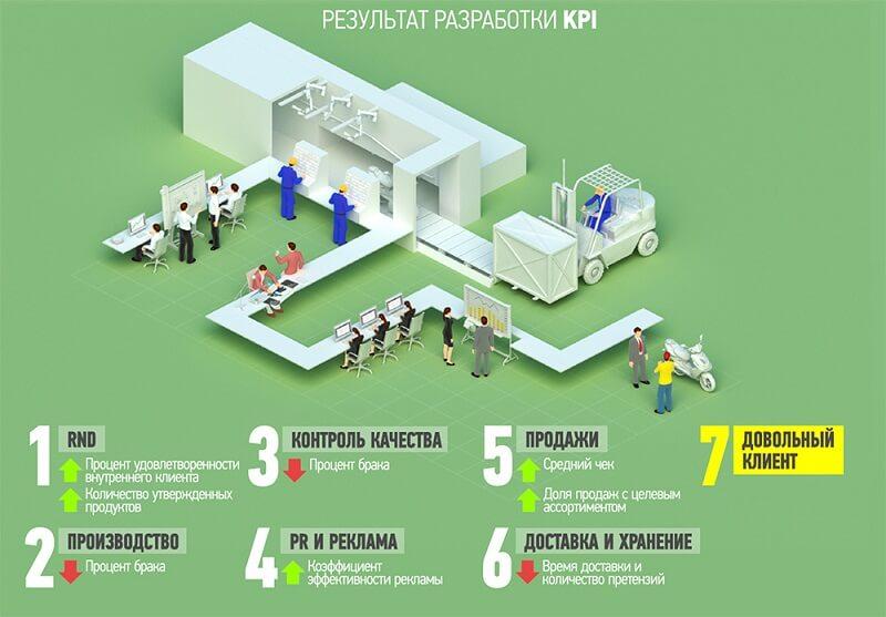 Эффективность KPI