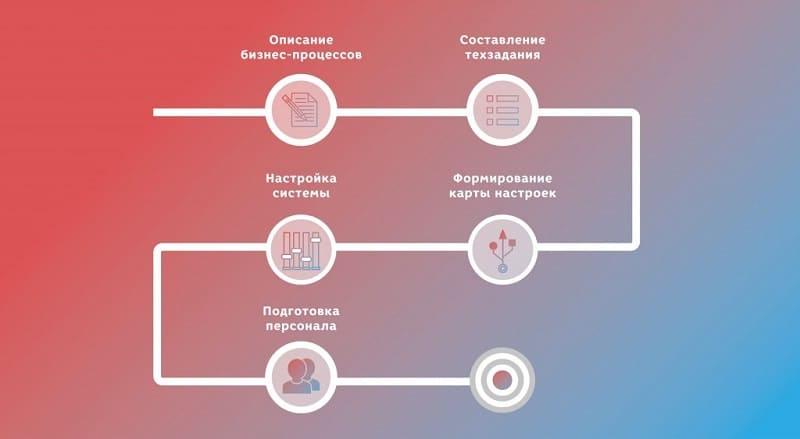 Этапы Внедрения CRM