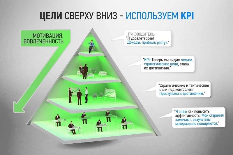 Этапы внедрения KPI