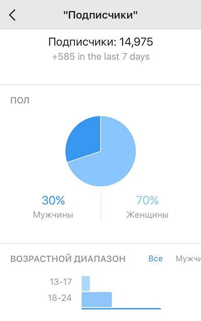 Пример стандартной статистики в Инстаграме