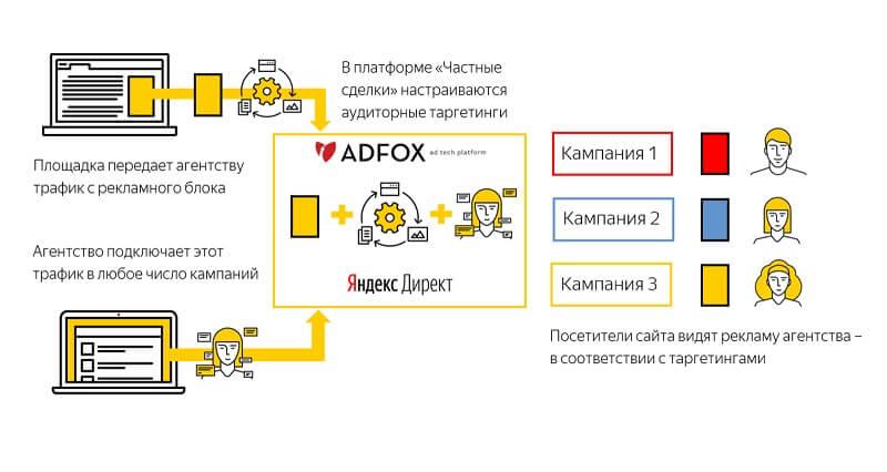 Как работают Частные сделки в Яндекс Директ?