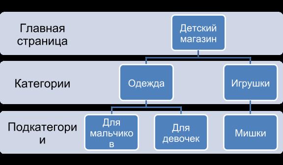 Деревовидная структура сайта