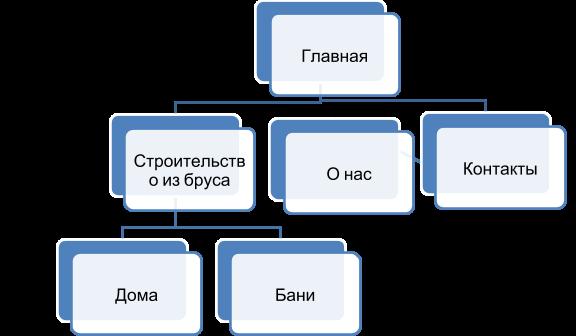 Зачем нужна структура сайта