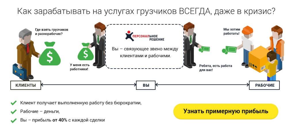 Бизнес модель для франшизы