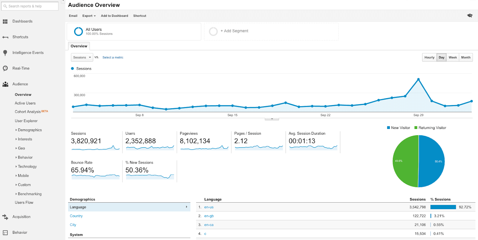 google analytics для wordpress
