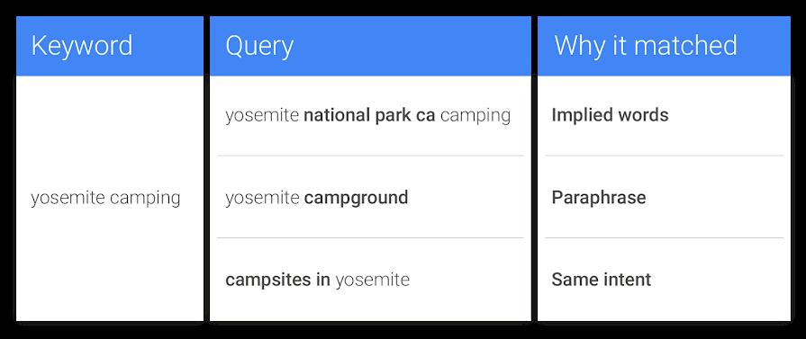Как будет работать точное соответствие в Google Ads