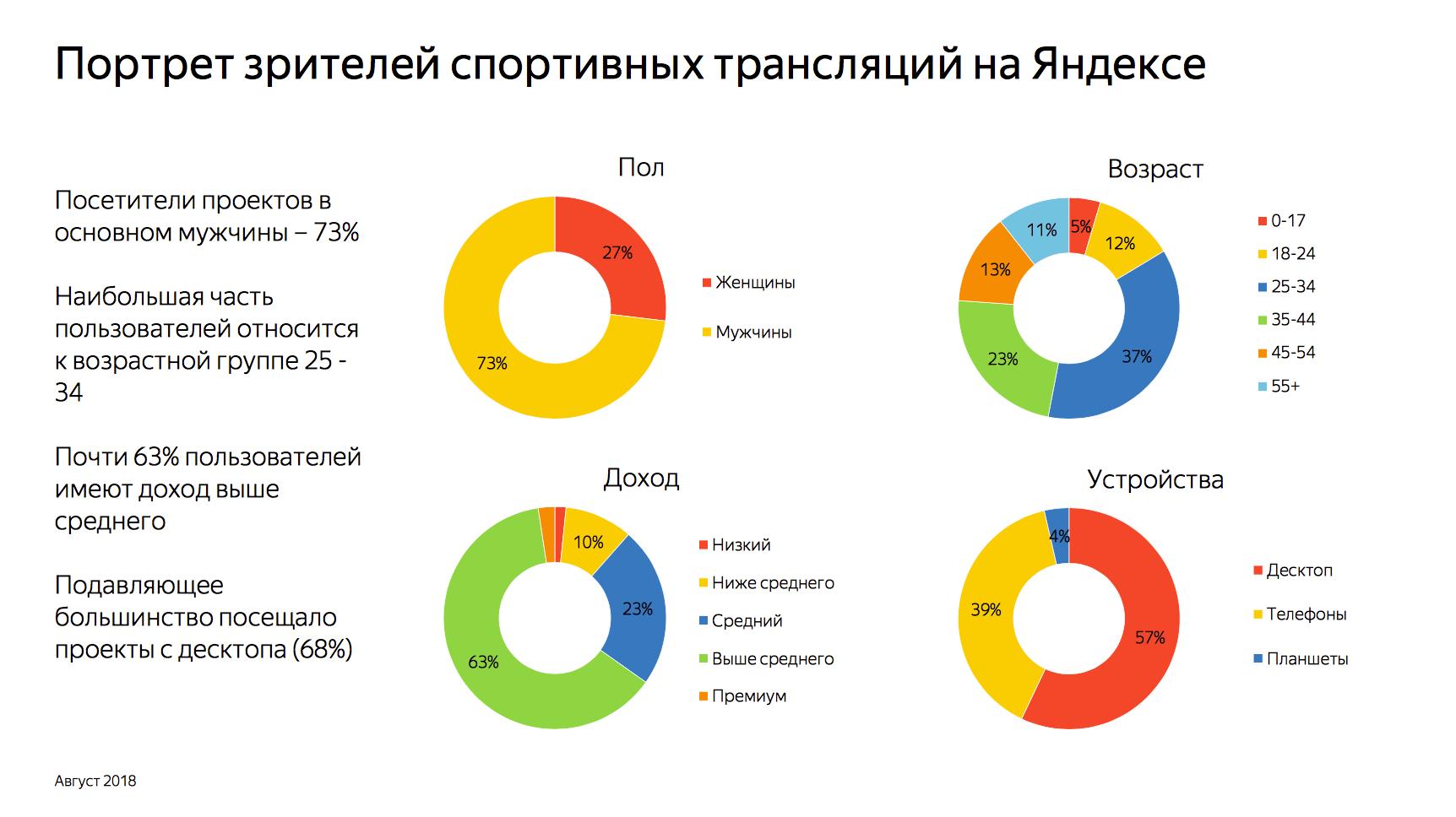 Целевая аудитория спортивных трансляций Яндекса