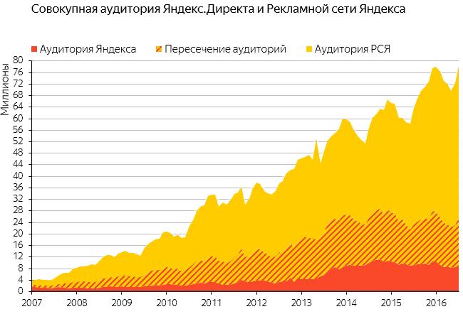 Сравниваем Яндекс.Директ vs Google Ads