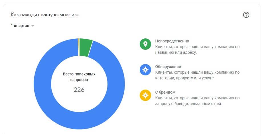 брендовые запросы Google Мой Бизнес