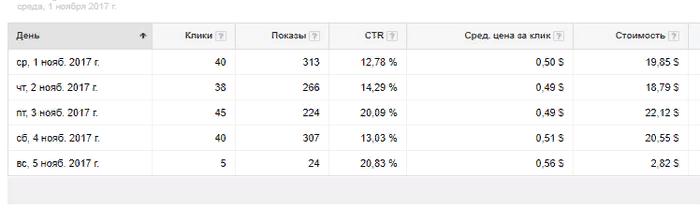 Цена клика в Google Ads