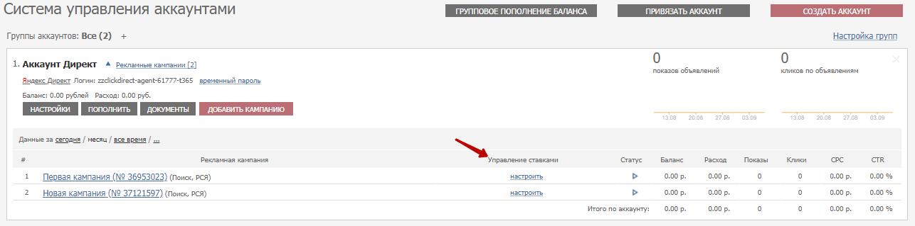Управление ставками в Яндекс.Директ
