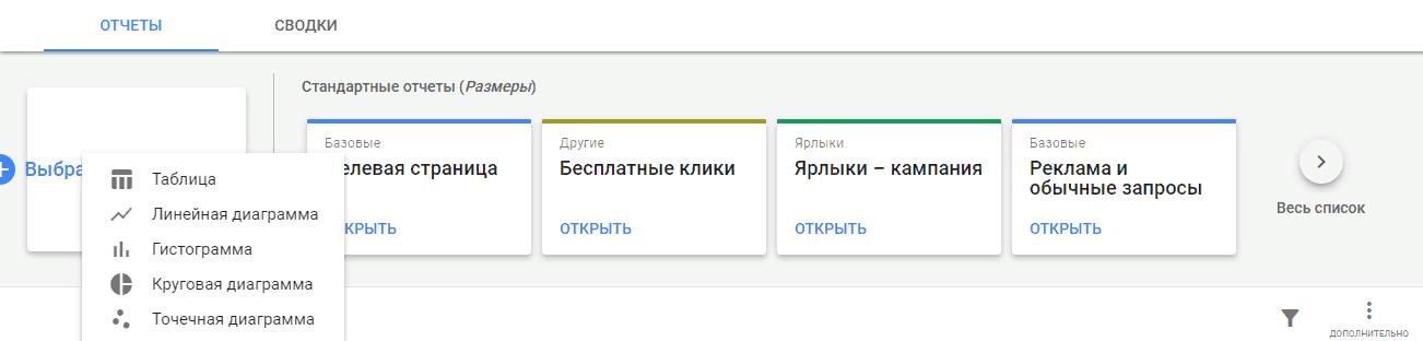 Как сделать свой отчёт в рекламном кабинете Гугла