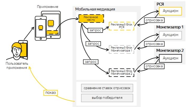 медиация Яндекса