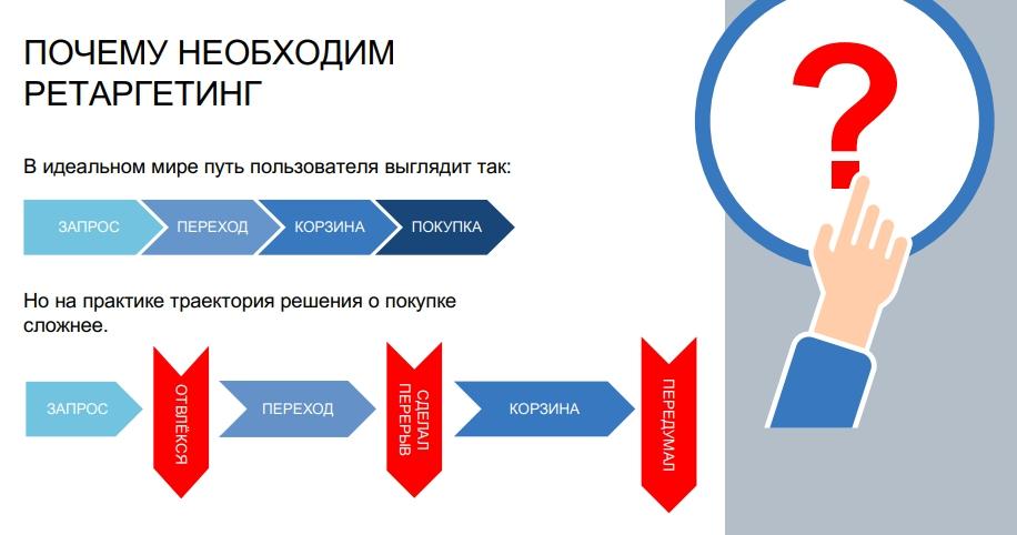 Yandex-Retargeting-2018