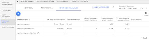 Что входит в ведение Яндекс Директ и Google Adwords