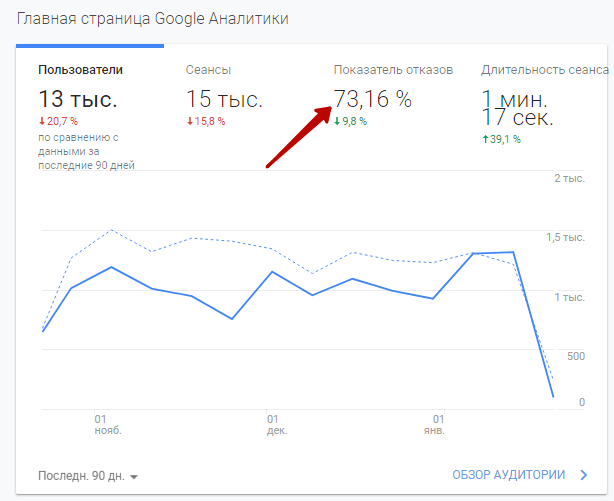 Отказы в Google Analytics