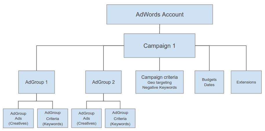 Структура рекламной кампании КМС гугл