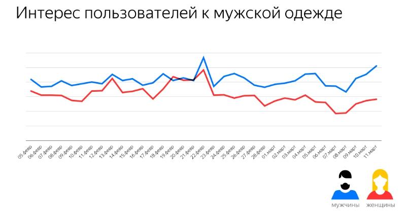 Яндекс опроверг стереотипы о поведении мужчин и женщин в сети