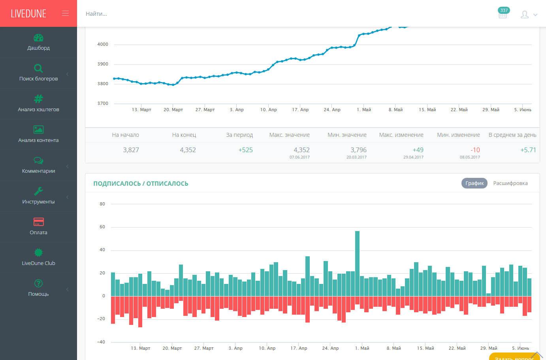 LiveDune - сервис проверки ботов