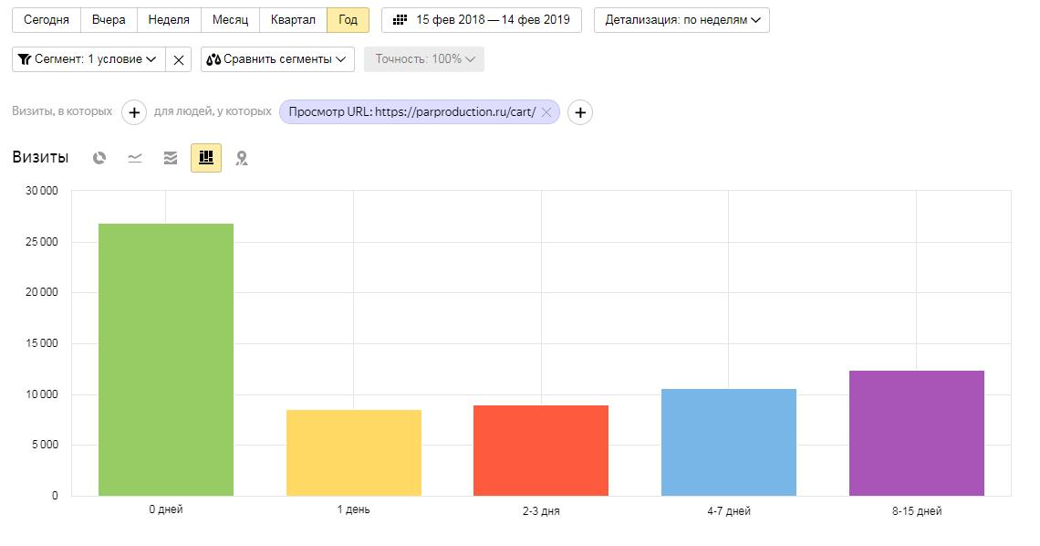 Данные для сквозной аналитики