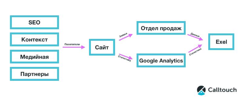 Интеграция с CRM, Google Analytics и Метрикой