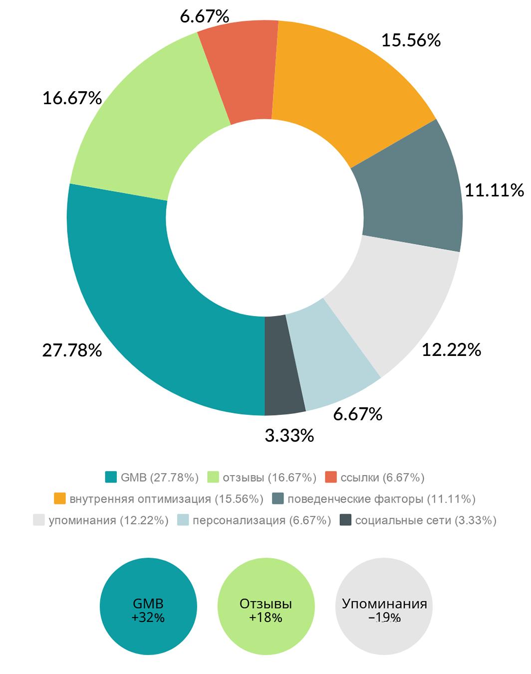 Как изменилось соотношение факторов ранжирования в локальном поиске за 2018 год