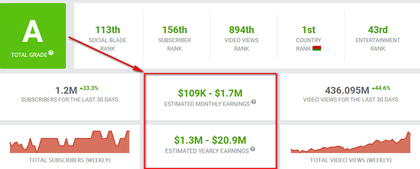 Сколько платят за официальную рекламу на Ютубе