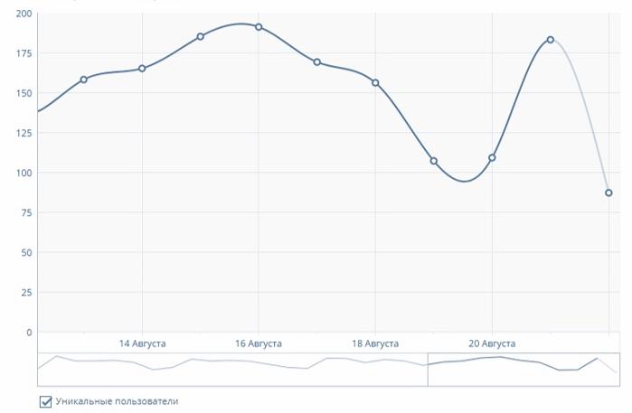 Статистика группы ВКонтакте: как сделать анализ сообщества | IM
