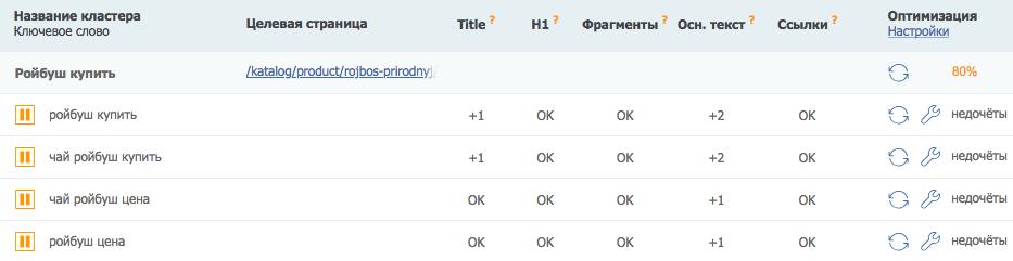 Как оптимизировать контент самостоятельно: инструкция для копирайтеров | IM